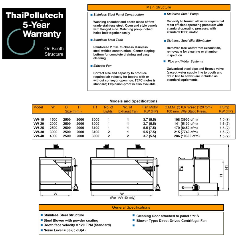 Thai Pollutech Co.  Ltd.